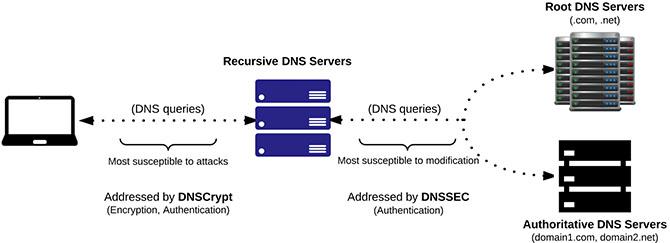 DNS Recursive