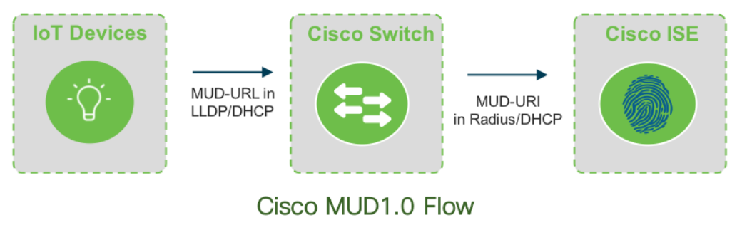Cisco MUD 1.0 Flow