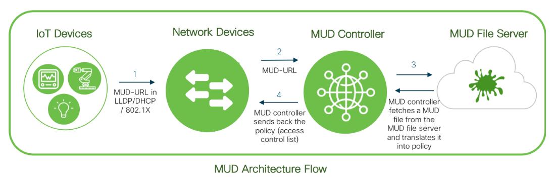 MUD Architecture Flow, Manufacturer Usage Description