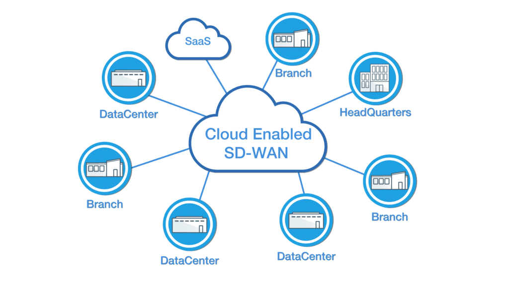 How To Draft A Cisco Sd Wan Path Pxosys Trends