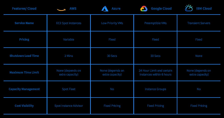 Comparison of Cloud Low Cost VM Instances
